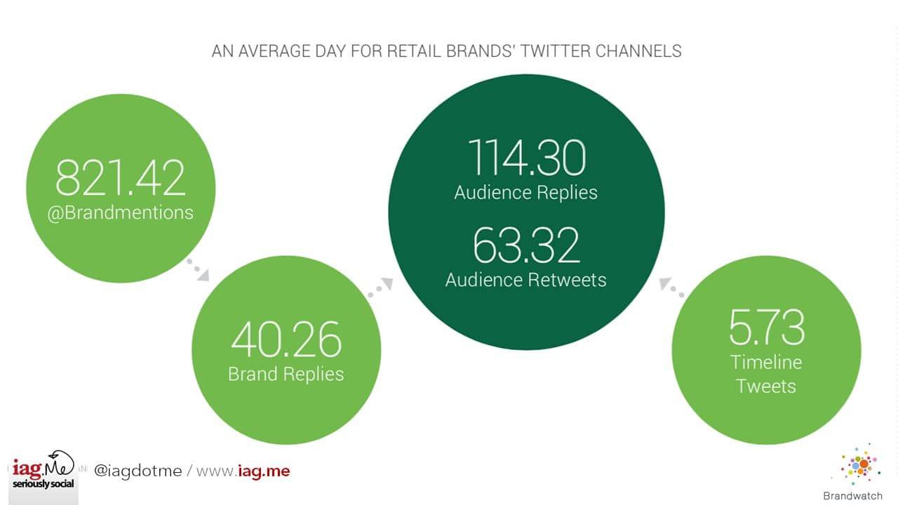 Brandwatch stats