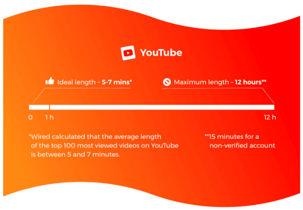 Source: How long should your videos be?