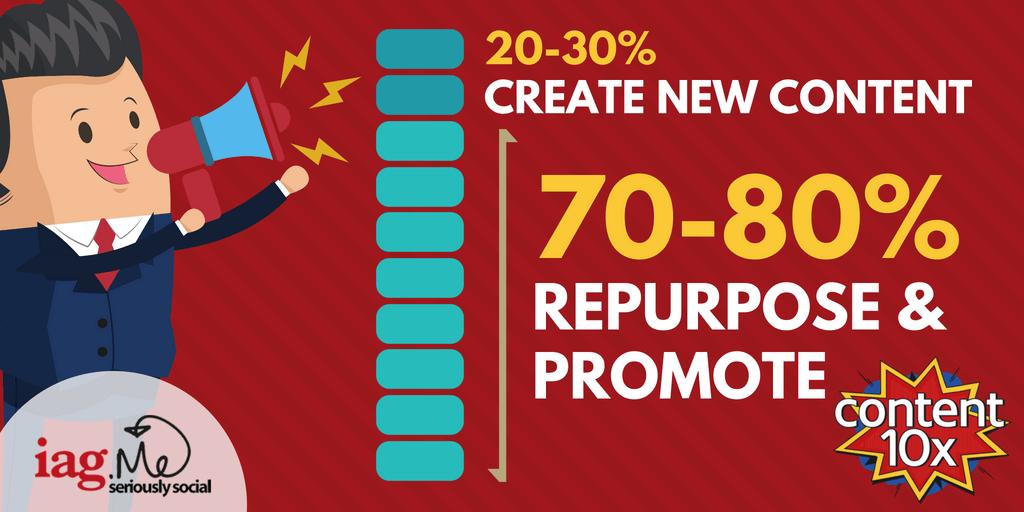 create-new-content-vs-repurpose-promote