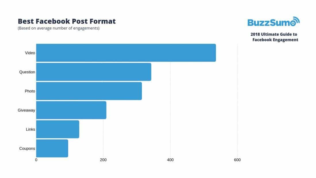 Buzzsumo - Best Facebook Post Format