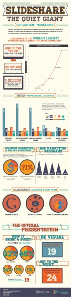 SlideShare Infographic: The Quiet Giant of Content Marketing