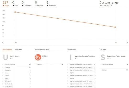 SoundCloud Analytics