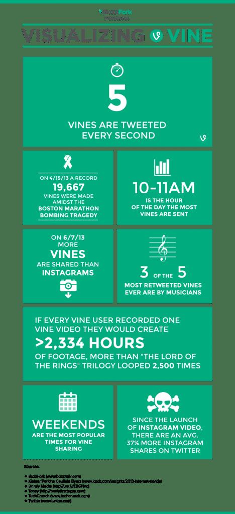 visualizing vine